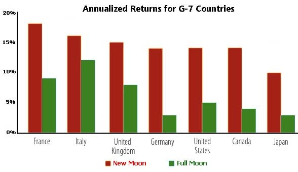 Annualized returns, graphic